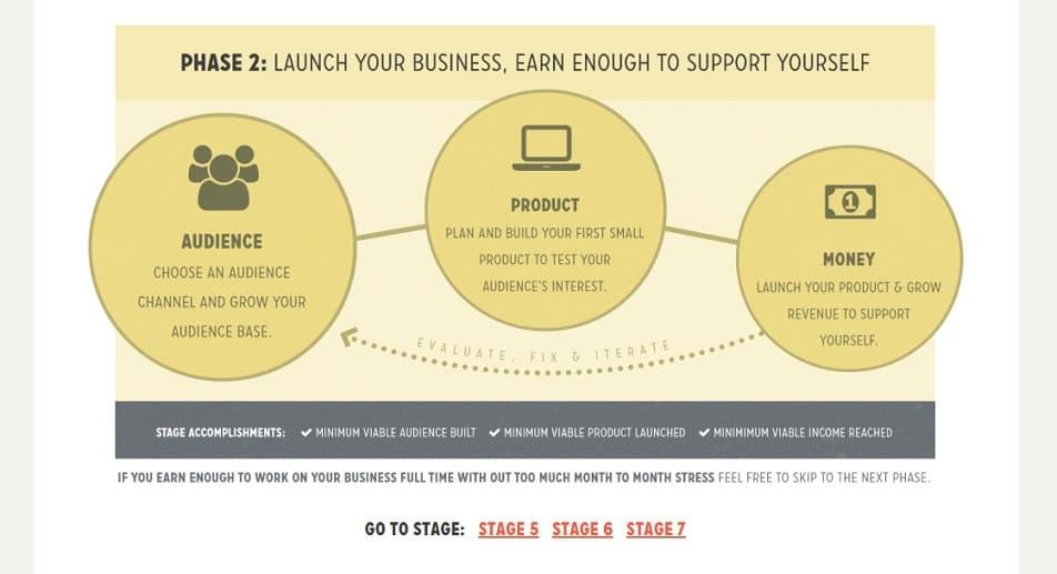 fizzle make money online business membership