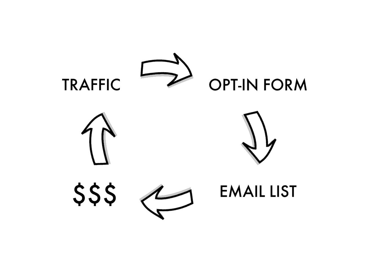 how blogging works